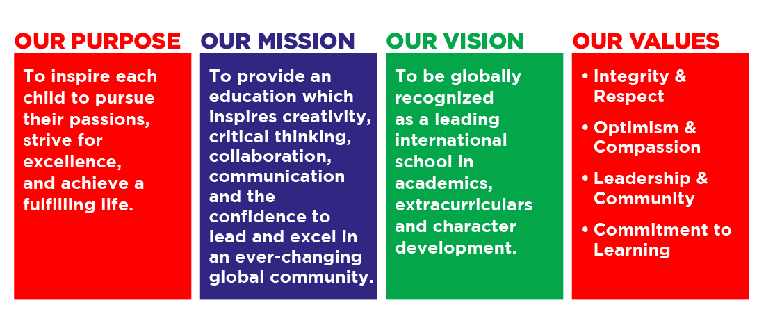 Our Purpose: To inspire each child to pursue their passions, strive for excellence, and achieve a fulfilling life. Our Mission: To provide an education which inspires creativity, critical thinking, collaboration, communication and the confidence to lead an excel in an ever-changing global community. Our Vision: To be globally recognized as a leading international school in academics, extracurriculars and character development. Our Values: Integrity & Respect, Optimism & Compassion, Leadership & Community, Commitment to Learning.